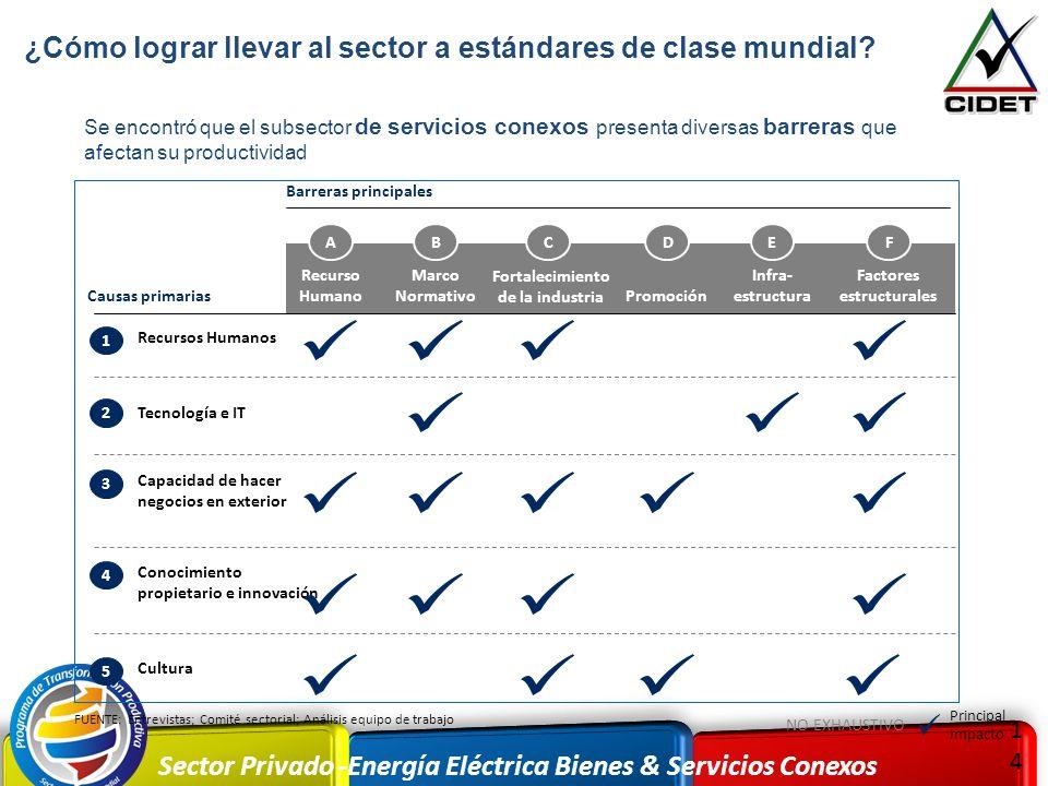 Sector Privado -Energía Eléctrica Bienes & Servicios Conexos 1414 FUENTE: Entrevistas; Comité sectorial; Análisis equipo de trabajo Recurso Humano Inf
