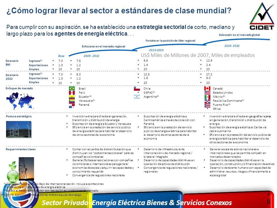 Sector Privado -Energía Eléctrica Bienes & Servicios Conexos 1818 Para cumplir con su aspiración, se ha establecido una estrategia sectorial de corto,