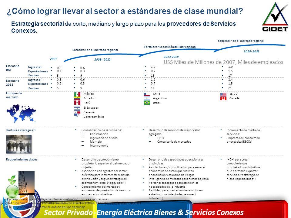 Sector Privado -Energía Eléctrica Bienes & Servicios Conexos México Ecuador Perú El Salvador Panamá Centroamérica EE.UU. Canadá FUENTE: Ejercicio Comi