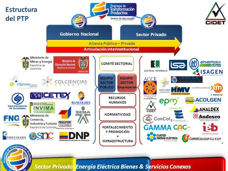 Sector Privado -Energía Eléctrica Bienes & Servicios Conexos COMITÉ SECTORIAL RECURSOS HUMANOS NORMATIVIDAD EQUIPO SECTOR PÚBLICO EQUIPO SECTOR PÚBLIC