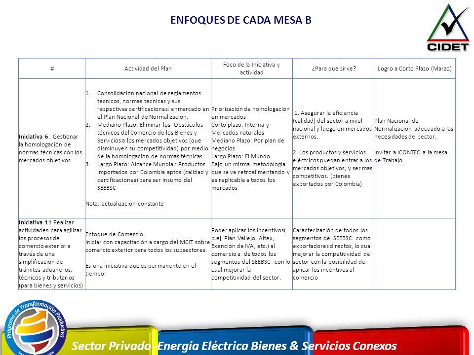 Sector Privado -Energía Eléctrica Bienes & Servicios Conexos ENFOQUES DE CADA MESA B #Actividad del Plan Foco de la Iniciativa y actividad ¿Para que s