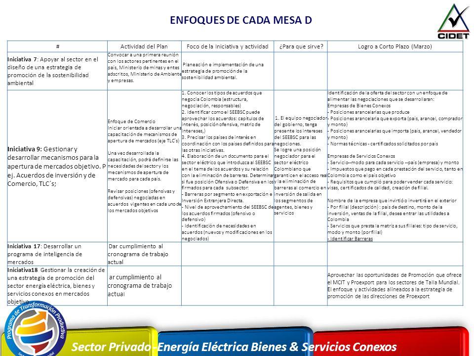 Sector Privado -Energía Eléctrica Bienes & Servicios Conexos ENFOQUES DE CADA MESA D #Actividad del PlanFoco de la Iniciativa y actividad ¿Para que si