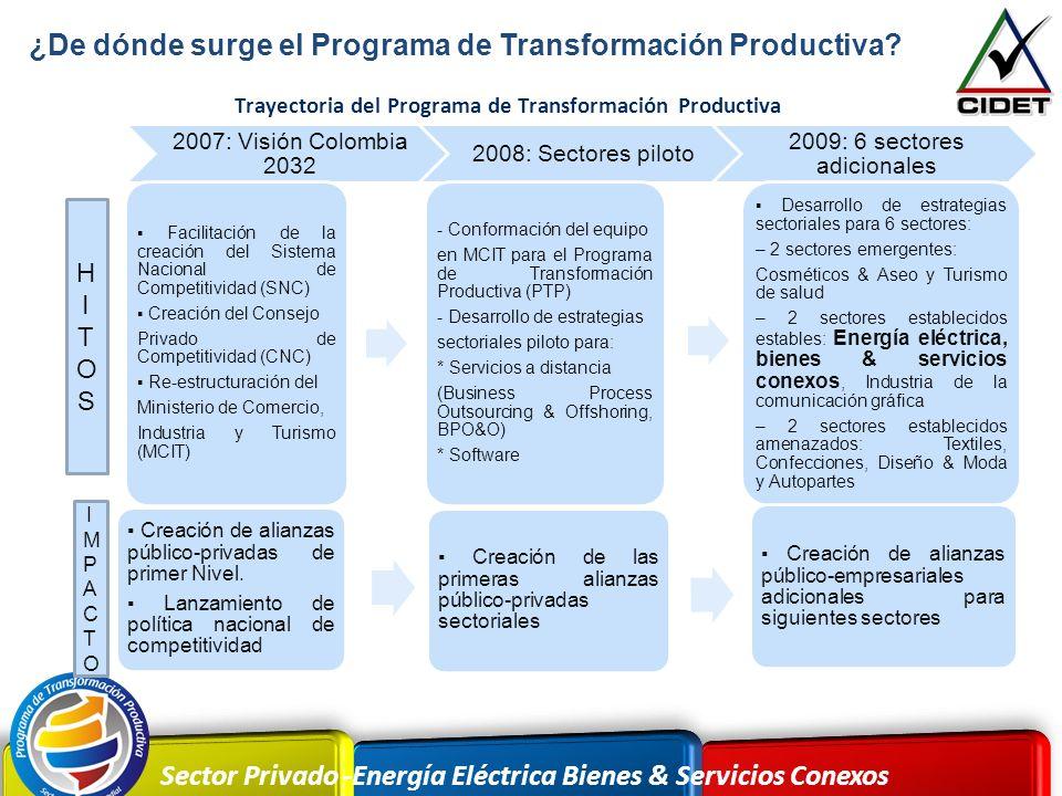 Sector Privado -Energía Eléctrica Bienes & Servicios Conexos Trayectoria del Programa de Transformación Productiva 2007: Visión Colombia 2032 2008: Se
