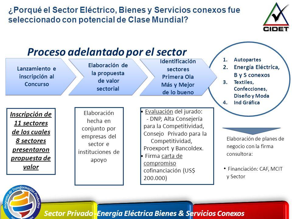 Sector Privado -Energía Eléctrica Bienes & Servicios Conexos Lanzamiento e inscripción al Concurso Elaboración de la propuesta de valor sectorial Elab