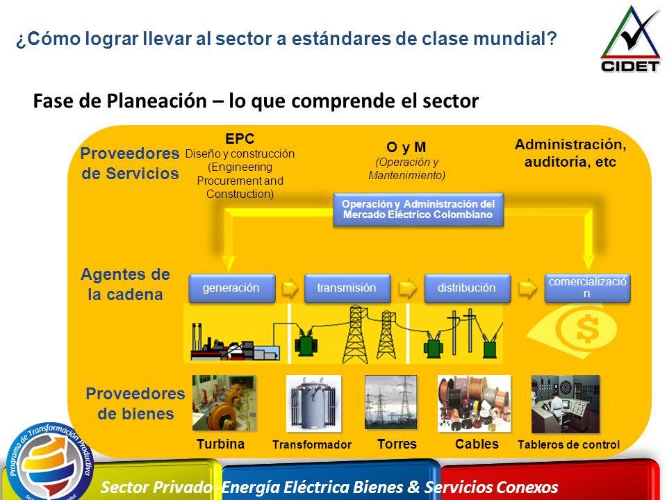 Sector Privado -Energía Eléctrica Bienes & Servicios Conexos Turbina Transformador CablesTorres Tableros de control Operación y Administración del Mer