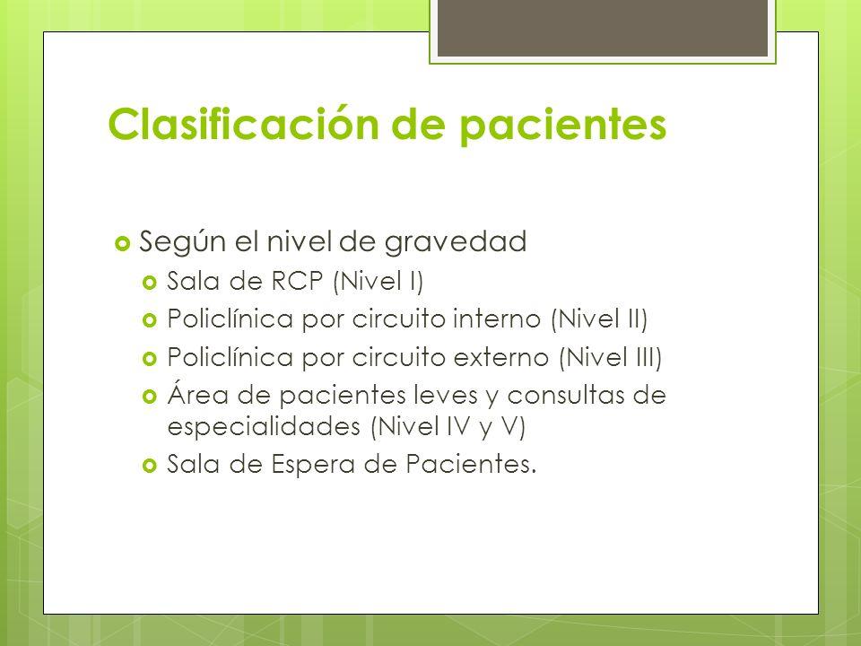 Clasificación de pacientes Según el nivel de gravedad Sala de RCP (Nivel I) Policlínica por circuito interno (Nivel II) Policlínica por circuito exter