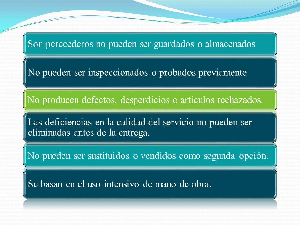 Son perecederos no pueden ser guardados o almacenados No pueden ser inspeccionados o probados previamente No producen defectos, desperdicios o artícul