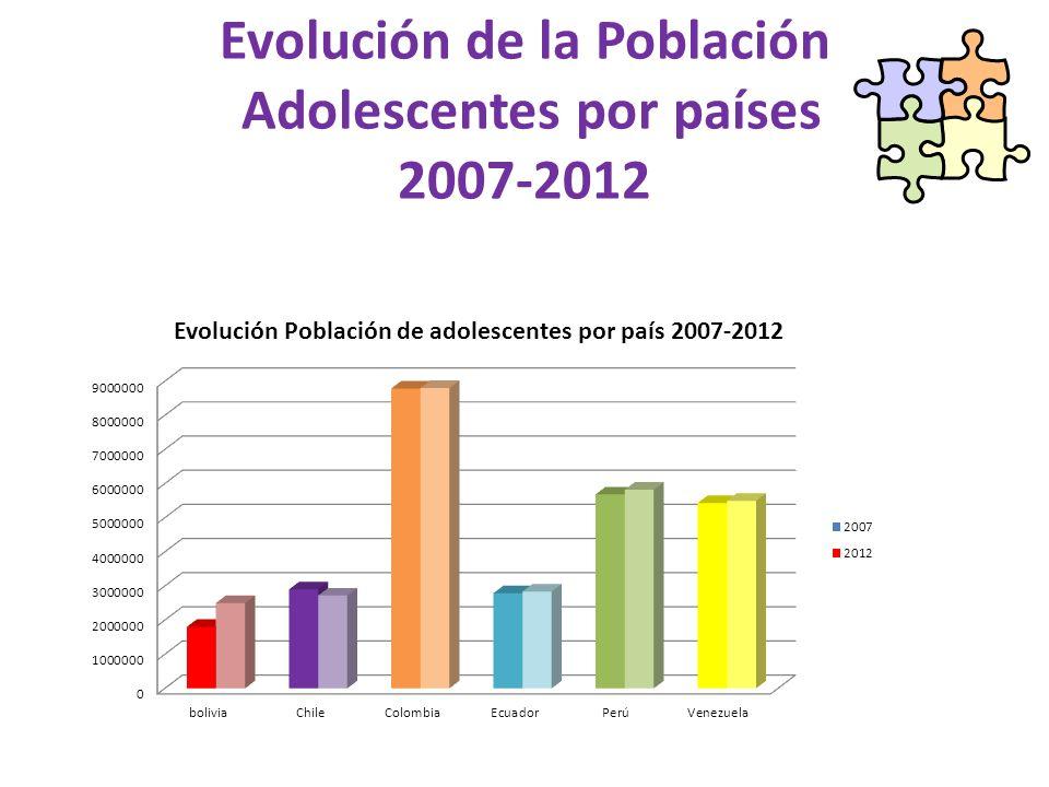 Evolución de la Población Adolescentes por países 2007-2012