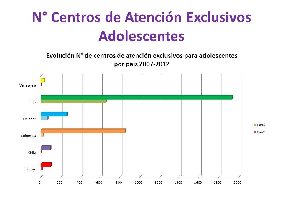 N° Centros de Atención Exclusivos Adolescentes