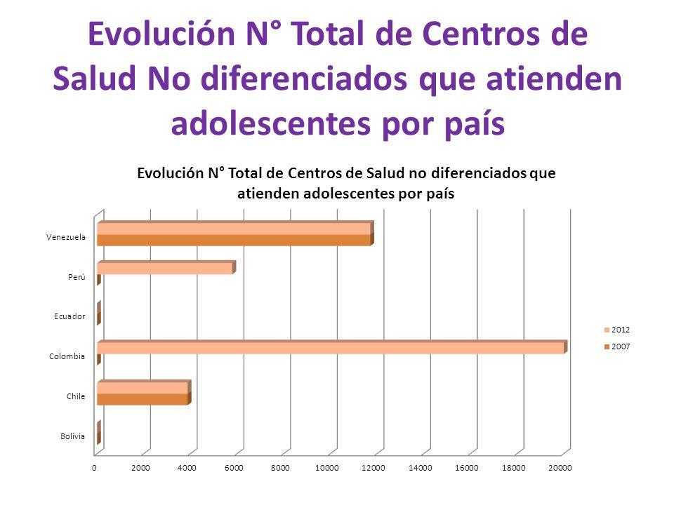 Evolución N° Total de Centros de Salud No diferenciados que atienden adolescentes por país