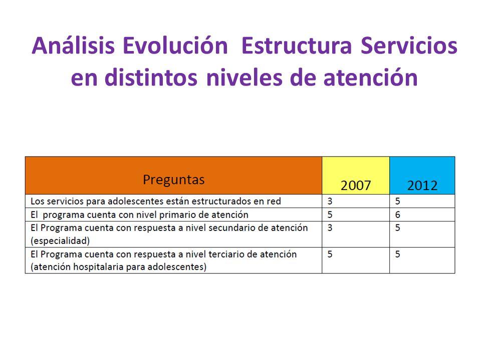 Análisis Evolución Estructura Servicios en distintos niveles de atención
