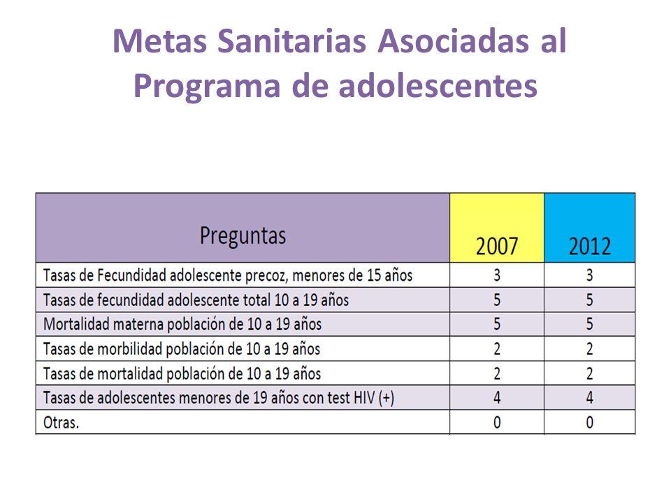 Metas Sanitarias Asociadas al Programa de adolescentes