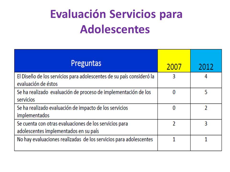 Evaluación Servicios para Adolescentes
