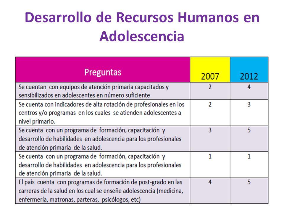 Desarrollo de Recursos Humanos en Adolescencia