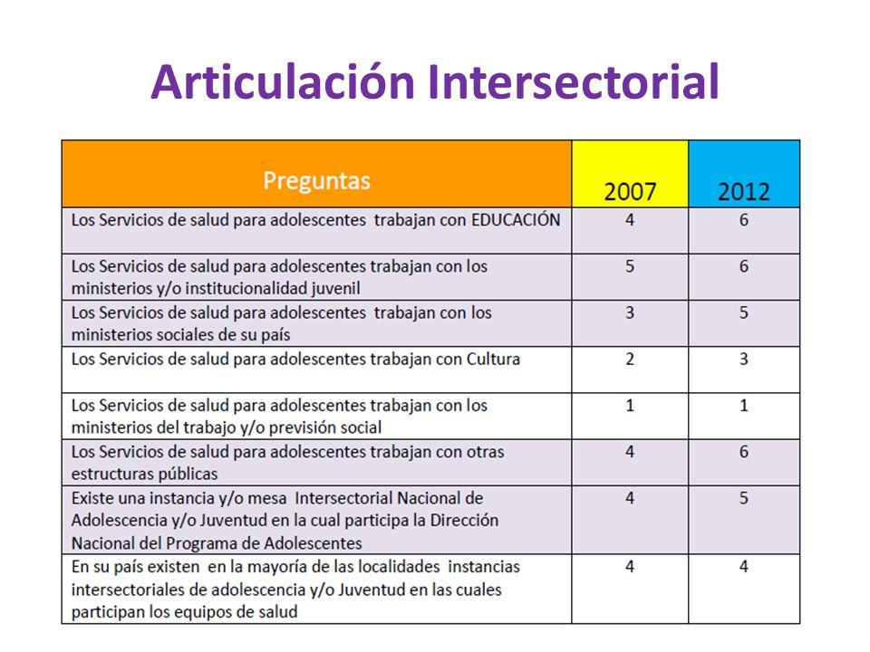 Articulación Intersectorial