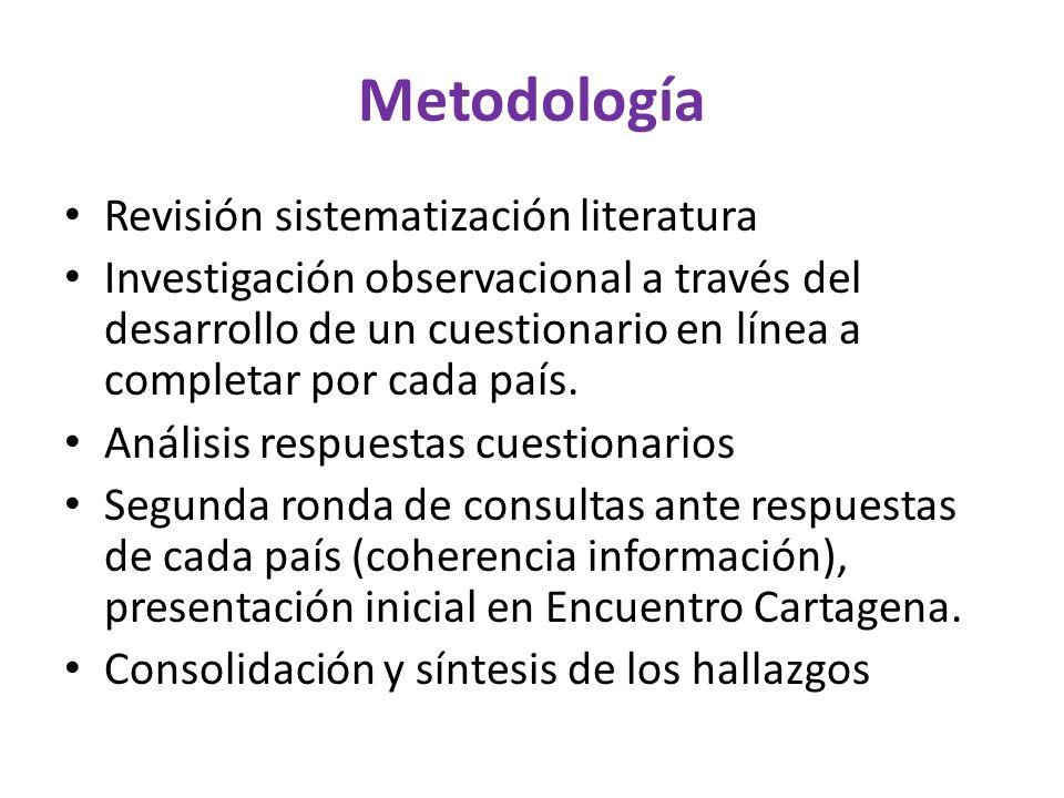 Metodología Revisión sistematización literatura Investigación observacional a través del desarrollo de un cuestionario en línea a completar por cada país.
