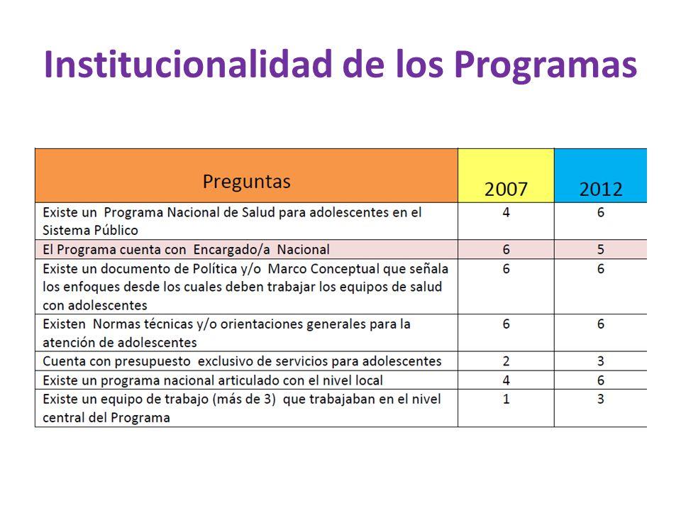 Institucionalidad de los Programas