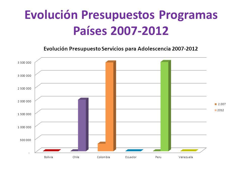 Evolución Presupuestos Programas Países 2007-2012