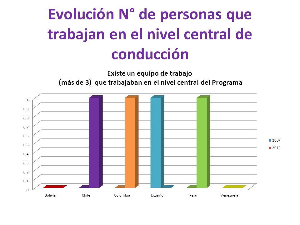 Población Objetivo Servicios