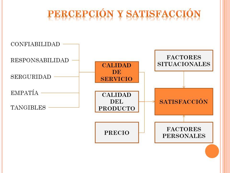 CONFIABILIDAD RESPONSABILIDAD SERGURIDAD EMPATÍA TANGIBLES CALIDAD DE SERVICIO CALIDAD DEL PRODUCTO PRECIO SATISFACCIÓN FACTORES SITUACIONALES FACTORE