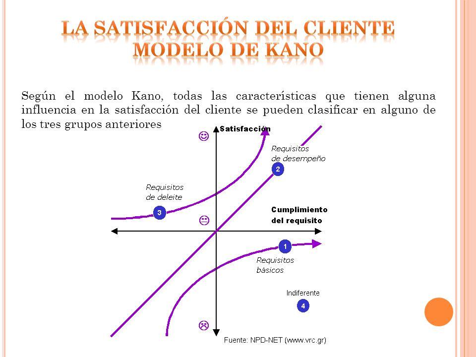 Según el modelo Kano, todas las características que tienen alguna influencia en la satisfacción del cliente se pueden clasificar en alguno de los tres