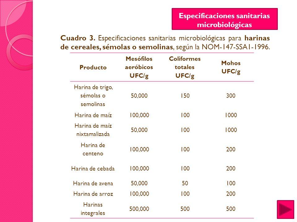 Métodos de prueba microbiológicos NORMA OFICIAL MEXICANA NOM-115-SSA1-1994, BIENES Y SERVICIOS.