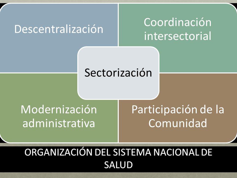 ORGANIZACIÓN DEL SISTEMA NACIONAL DE SALUD Descentralización Coordinación intersectorial Modernización administrativa Participación de la Comunidad Sectorización