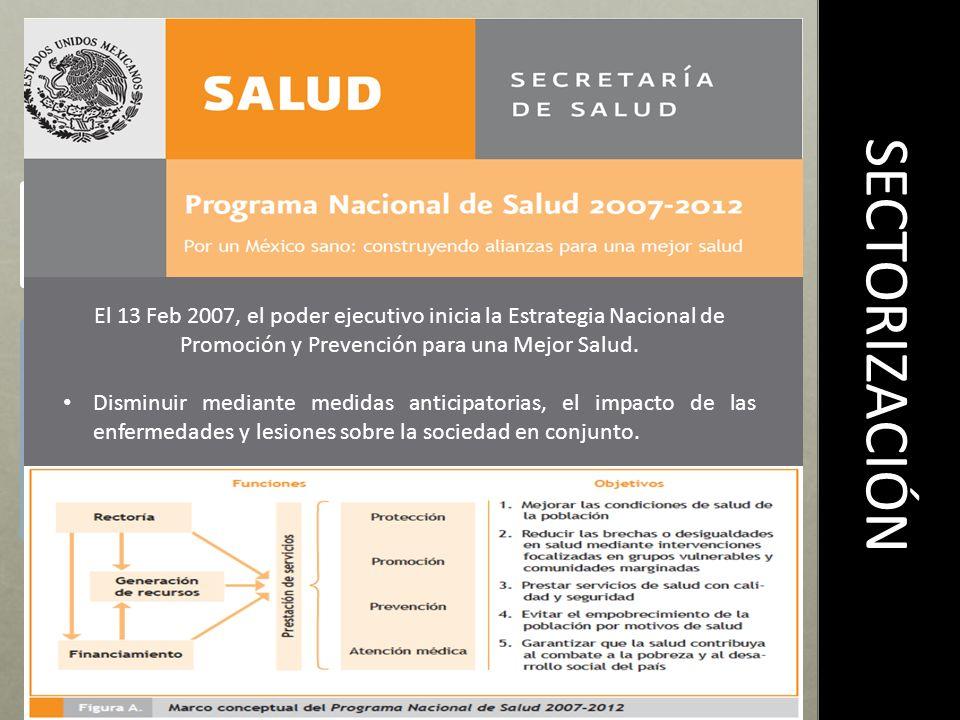 SECTORIZACIÓN Agrupamiento de todo servicio público de salud bajo la coordinación de la secretaria de salud Forma de organización de la administración