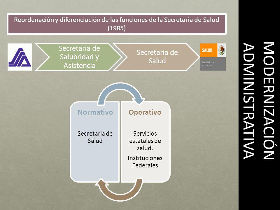 MODERNIZACIÓN ADMINISTRATIVA Reordenación y diferenciación de las funciones de la Secretaria de Salud (1985) Secretaria de Salubridad y Asistencia Secretaria de Salud Normativo Secretaria de Salud Operativo Servicios estatales de salud.