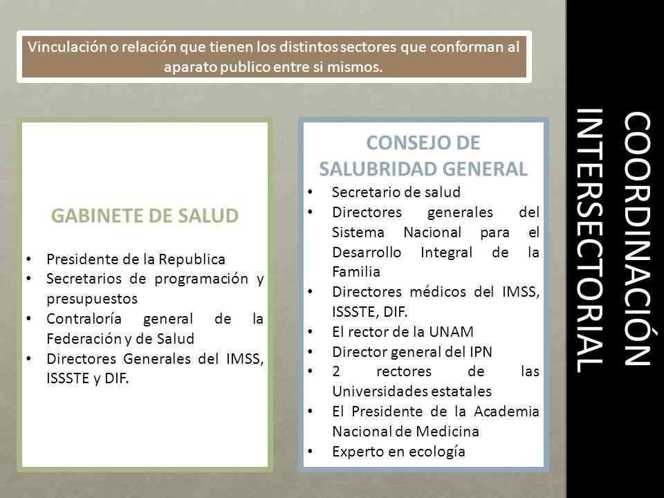 COORDINACIÓN INTERSECTORIAL Vinculación o relación que tienen los distintos sectores que conforman al aparato publico entre si mismos. GABINETE DE SAL