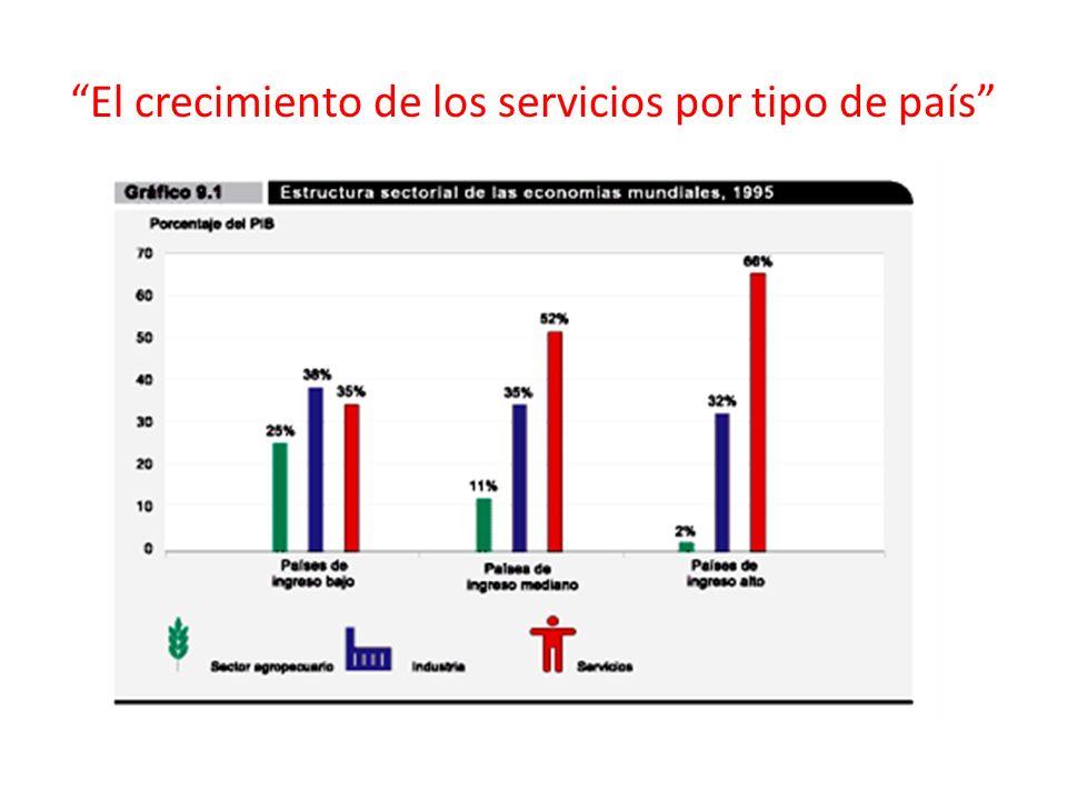 El crecimiento de los servicios por tipo de país
