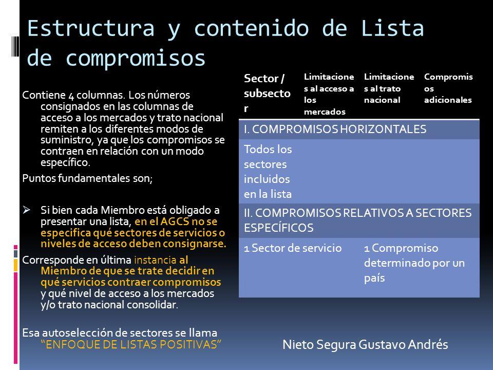 Estructura y contenido de Lista de compromisos Contiene 4 columnas. Los números consignados en las columnas de acceso a los mercados y trato nacional