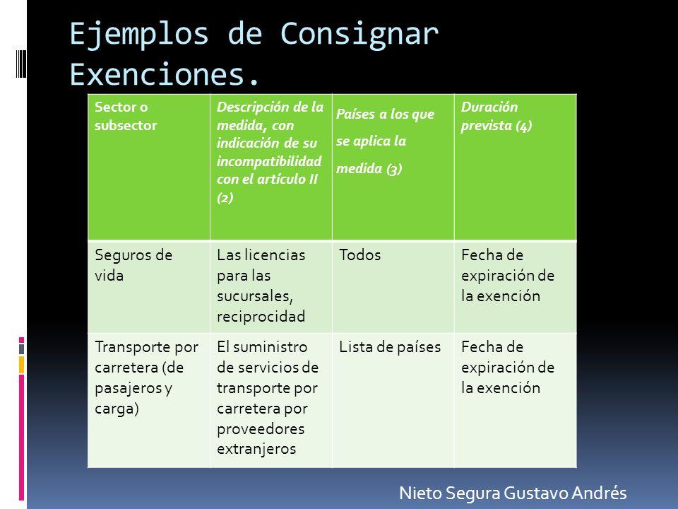 Ejemplos de Consignar Exenciones. Sector o subsector Descripción de la medida, con indicación de su incompatibilidad con el artículo II (2) Países a l