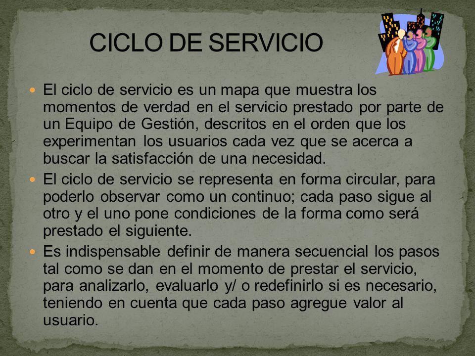 El ciclo de servicio es un mapa que muestra los momentos de verdad en el servicio prestado por parte de un Equipo de Gestión, descritos en el orden qu