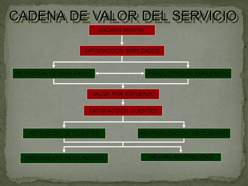 SALARIO MENTAL CADENA DE VALOR DEL SERVICIO SATISFACCIÓN EMPLEADOS RETENCIÓN DE EMPLEADOSPRODUCTIVIDAD EMPLEADOS VALOR POR ESFUERZO SATISFACCIÓN CLIENTES RETENCIÓN DE CLIENTES MEJORA RENTABILIDAD RENTABILIZACIÓN DE CLIENTES CRECIMIENTO FACTURACIÓN