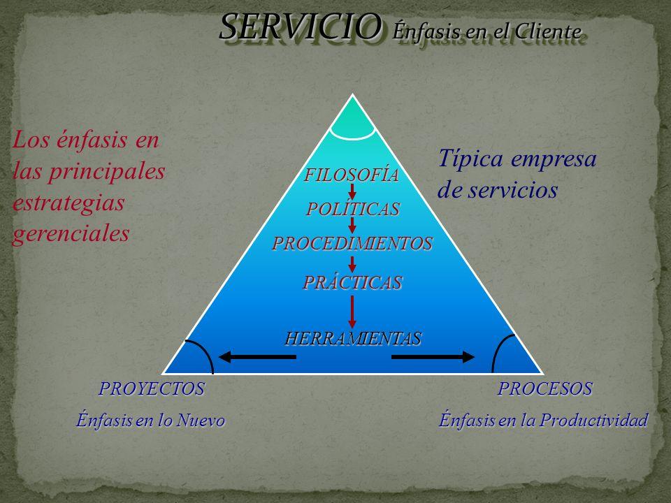 HERRAMIENTAS FILOSOFÍA PROCESOS Énfasis en la Productividad PROYECTOS Énfasis en lo Nuevo SERVICIO Énfasis en el Cliente POLÍTICAS PROCEDIMIENTOS PRÁCTICAS Los énfasis en las principales estrategias gerenciales Típica empresa de servicios