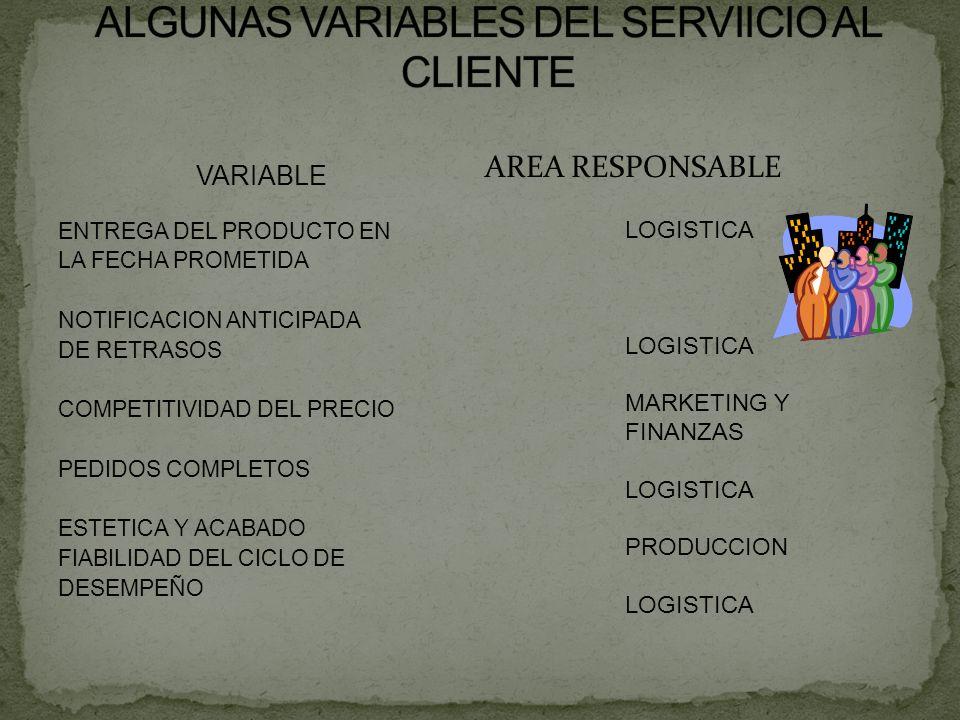 VARIABLE ENTREGA DEL PRODUCTO EN LA FECHA PROMETIDA NOTIFICACION ANTICIPADA DE RETRASOS COMPETITIVIDAD DEL PRECIO PEDIDOS COMPLETOS ESTETICA Y ACABADO FIABILIDAD DEL CICLO DE DESEMPEÑO AREA RESPONSABLE LOGISTICA MARKETING Y FINANZAS LOGISTICA PRODUCCION LOGISTICA