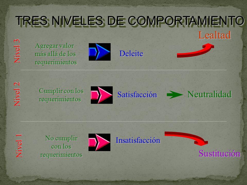 TRES NIVELES DE COMPORTAMIENTO Nivel 3 Nivel 2 Nivel 1 Agregar valor más allá de los requerimientos Cumplir con los requerimientos No cumplir con los