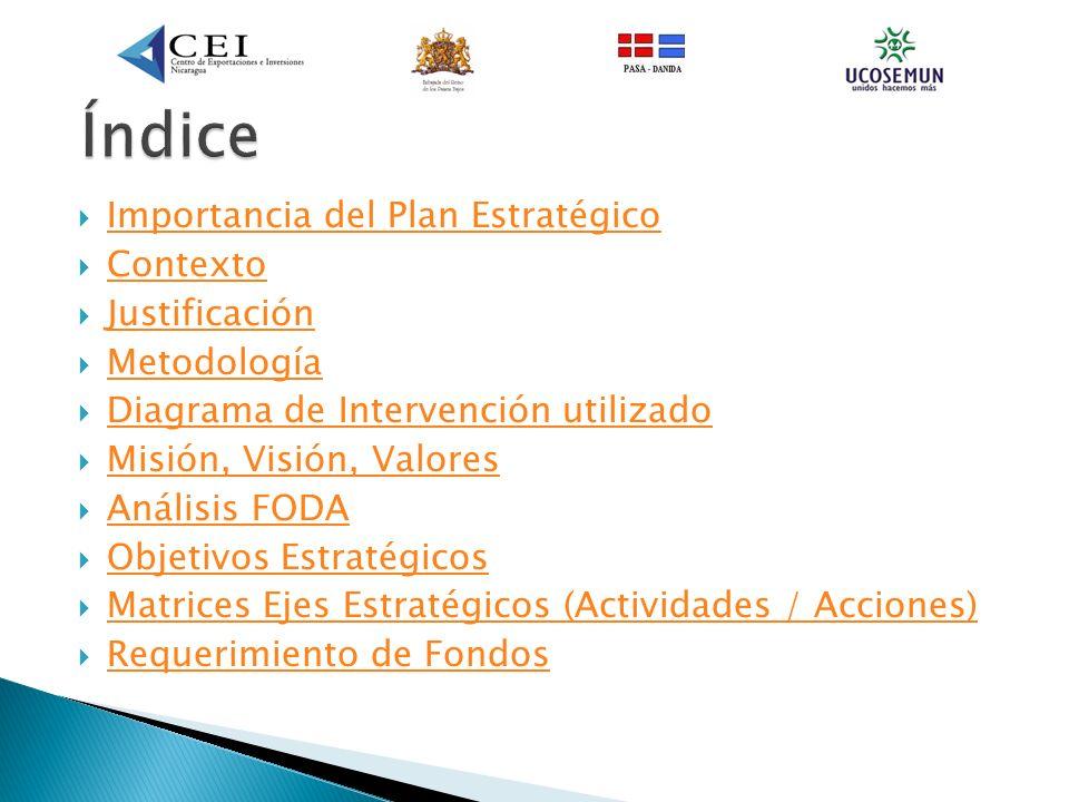 Importancia del Plan Estratégico Contexto Justificación Metodología Diagrama de Intervención utilizado Misión, Visión, Valores Misión, Visión, Valores Análisis FODA Objetivos Estratégicos Matrices Ejes Estratégicos (Actividades / Acciones) Requerimiento de Fondos