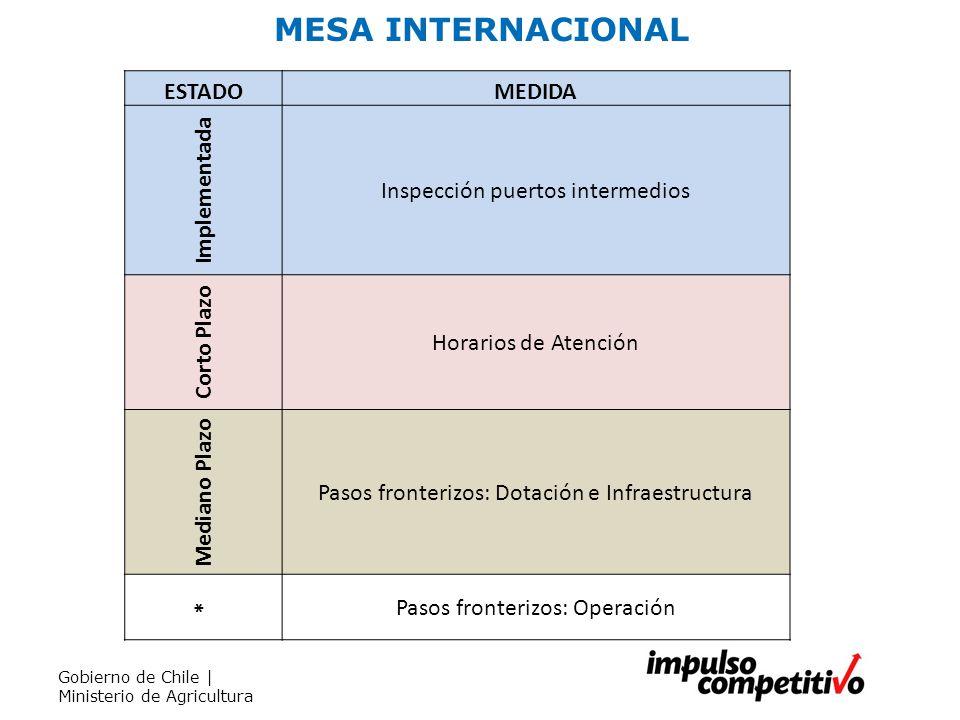 MESA INTERNACIONAL Gobierno de Chile | Ministerio de Agricultura ESTADOMEDIDA Implementada Inspección puertos intermedios Corto Plazo Horarios de Aten