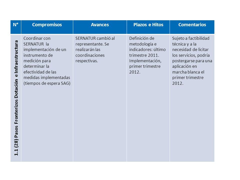 N°CompromisosAvancesPlazos e HitosComentarios 1.1 (28) Pasos Fronterizos Dotación e Infraestructura Coordinar con SERNATUR la implementación de un instrumento de medición para determinar la efectividad de las medidas implementadas (tiempos de espera SAG) SERNATUR cambió al representante.