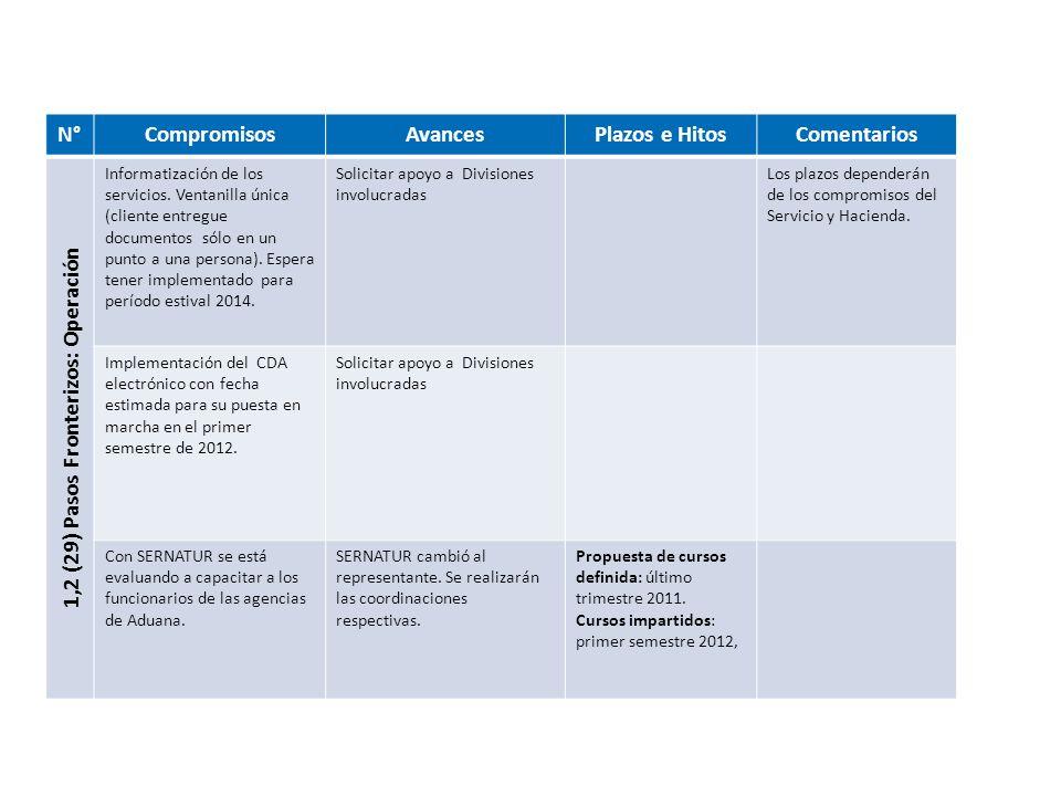 N°CompromisosAvancesPlazos e HitosComentarios 1,2 (29) Pasos Fronterizos: Operación Informatización de los servicios. Ventanilla única (cliente entreg
