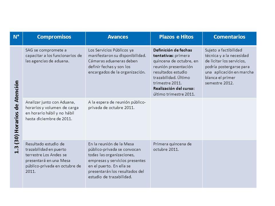 N°CompromisosAvancesPlazos e HitosComentarios 1.4 (31) Inspección en Puertos Intermedios ImplementadaImplementada desde 30 junio 2011 Enviar solicitud formal de colaboración al Presidente Comisión FAL Marítimo.