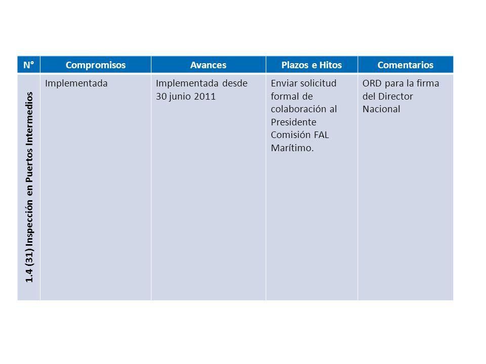 N°CompromisosAvancesPlazos e HitosComentarios 1.4 (31) Inspección en Puertos Intermedios ImplementadaImplementada desde 30 junio 2011 Enviar solicitud