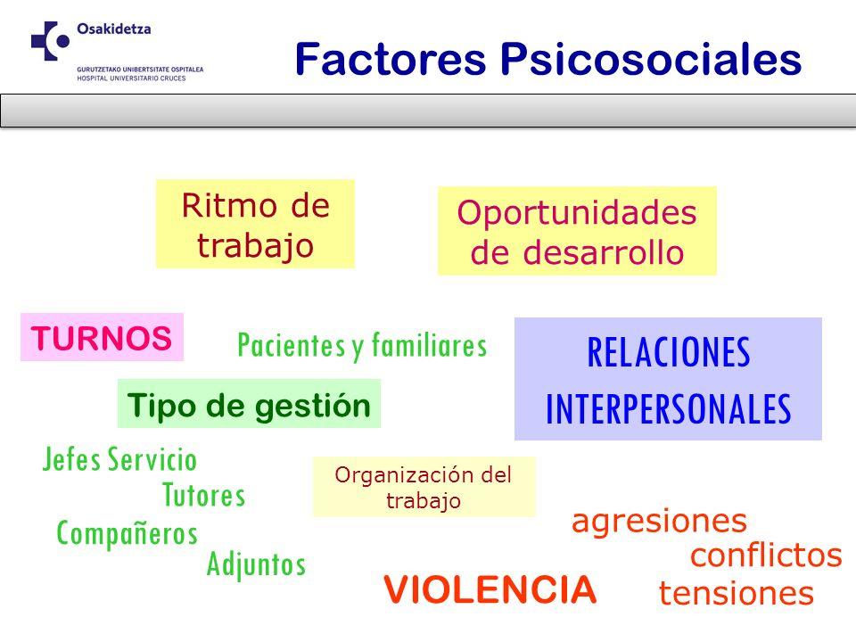 Factores Psicosociales TURNOS Ritmo de trabajo conflictos agresiones Tipo de gestión RELACIONES INTERPERSONALES Jefes Servicio Compañeros Pacientes y
