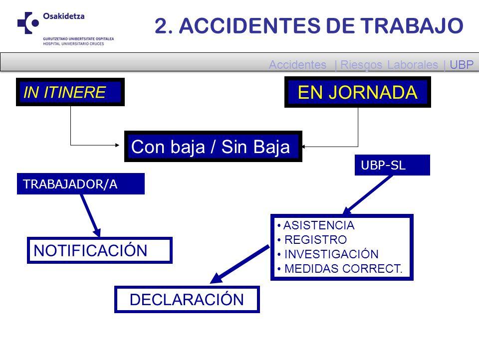 2. ACCIDENTES DE TRABAJO IN ITINERE EN JORNADA Con baja / Sin Baja NOTIFICACIÓN ASISTENCIA REGISTRO INVESTIGACIÓN MEDIDAS CORRECT. DECLARACIÓN UBP-SL