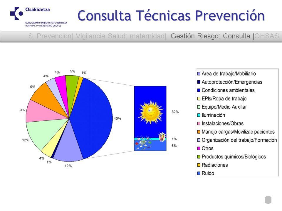 Consulta Técnicas Prevención S. Prevención| Vigilancia Salud: maternidad| Gestión Riesgo: Consulta |OHSAS