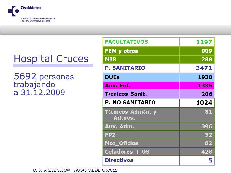 Hospital Cruces 5692 personas trabajando a 31.12.2009 FACULTATIVOS 1197 FEM y otros909 MIR288 P. SANITARIO 3471 DUEs1930 Aux. Enf.1335 T é cnicos Sani