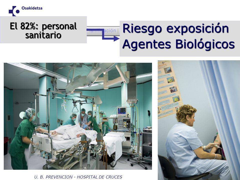 OHSAS | Planificación | Despliegue | Evaluación | Ajuste | Conclusiones El 82%: personal sanitario Riesgo exposición Agentes Biológicos U. B. PREVENCI