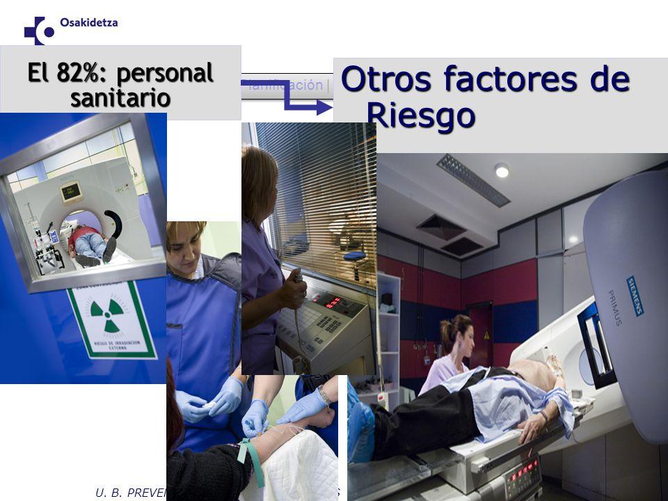 OHSAS | Planificación | Despliegue | Evaluación | Ajuste | Conclusiones El 82%: personal sanitario Otros factores de Riesgo U. B. PREVENCION - HOSPITA